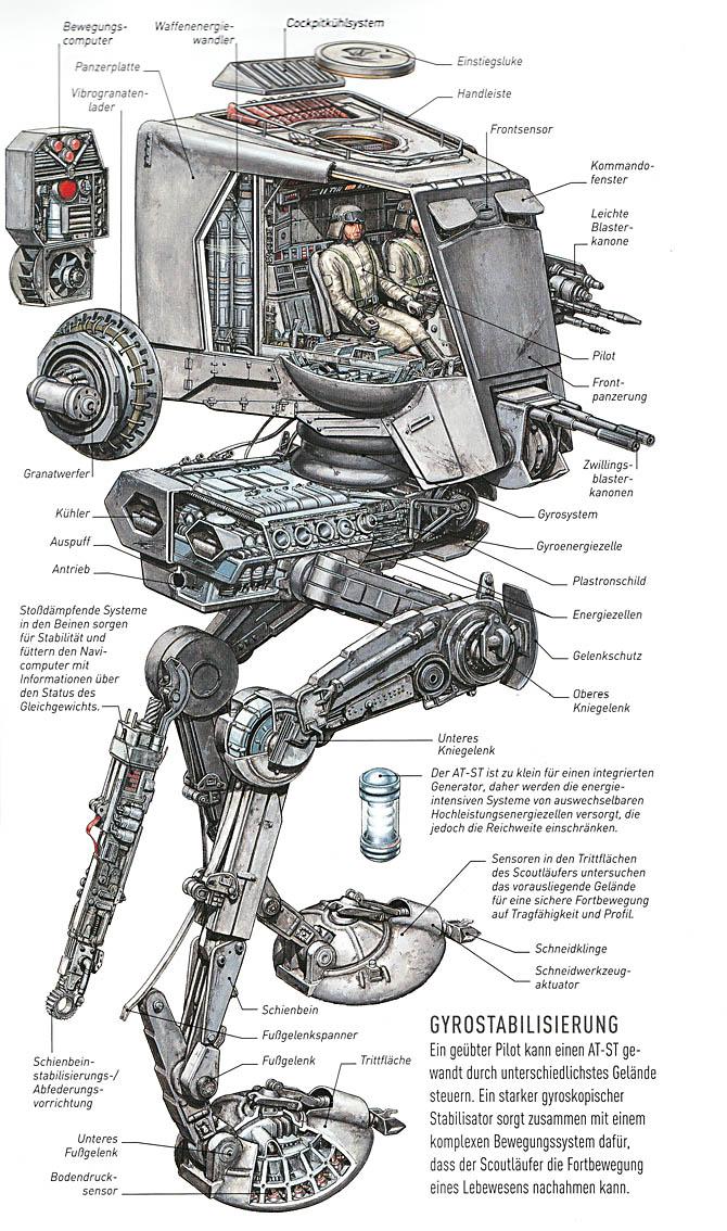 Star Wars - Raumschiffe und Fahrzeuge: Alle technischen Details im Aufriss